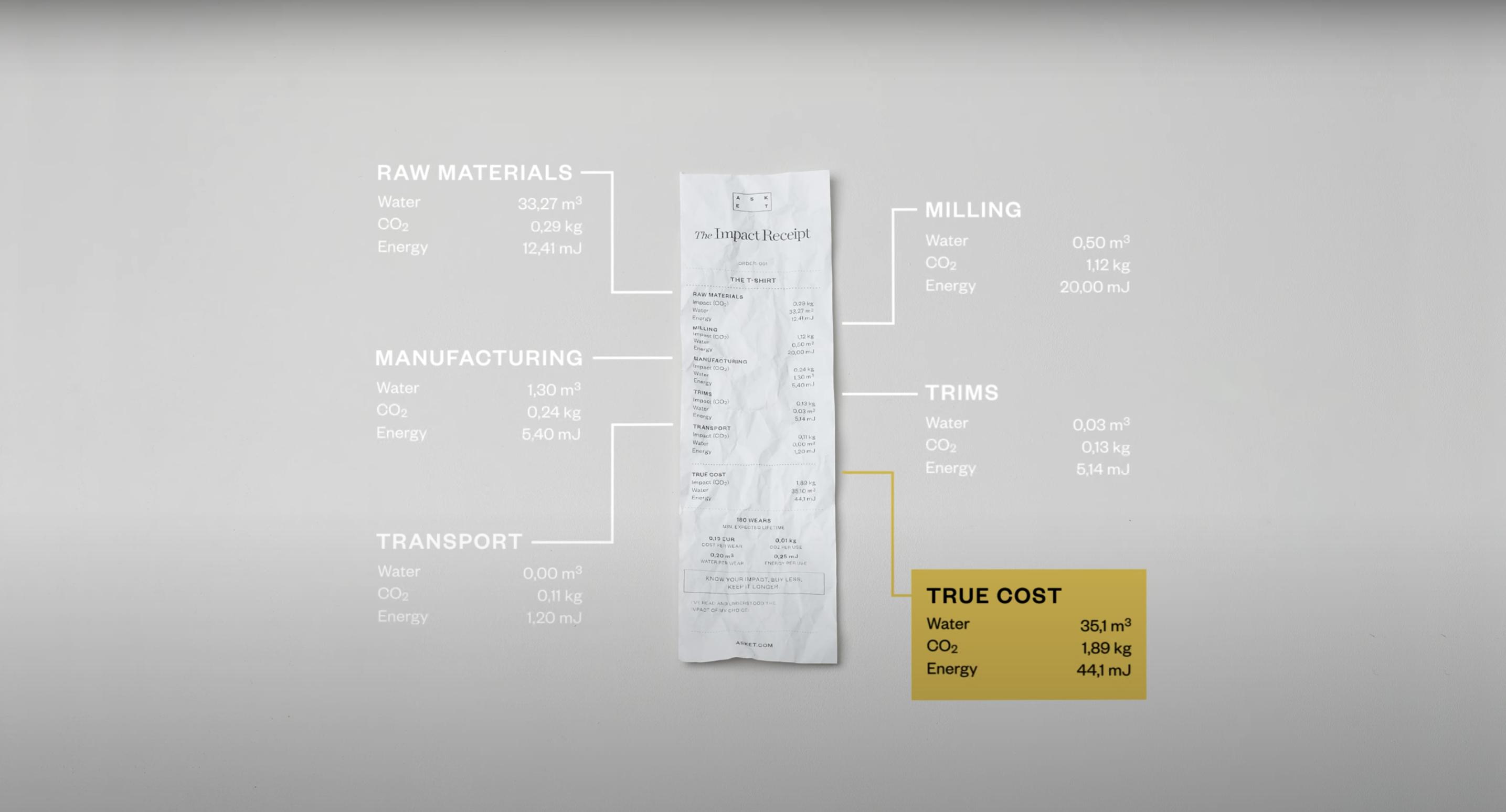 The Impact Receipt ใบเสร็จระบุราคาต้นทุนผลกระทบต่อโลกและสิ่งแวดล้อมโดยแบรนด์เสื้อผ้าสวีเดน